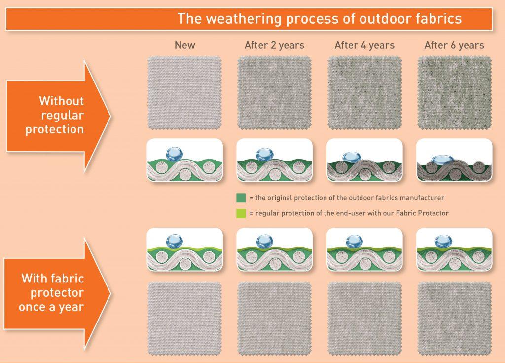 Fabric Weathering Process